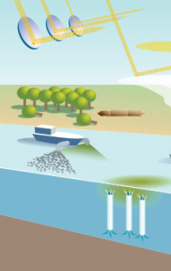 Bild vom BMBF-Studie (Link: http://gruenlink.de/3sw)