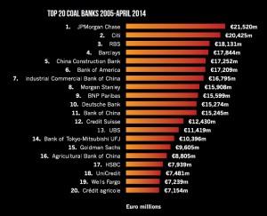 Top 20 Coal Banks