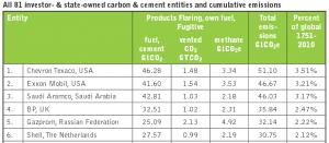 Carbon Majors Liste