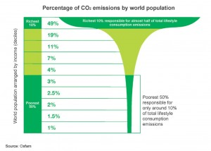 Extrem Carbon Inequality
